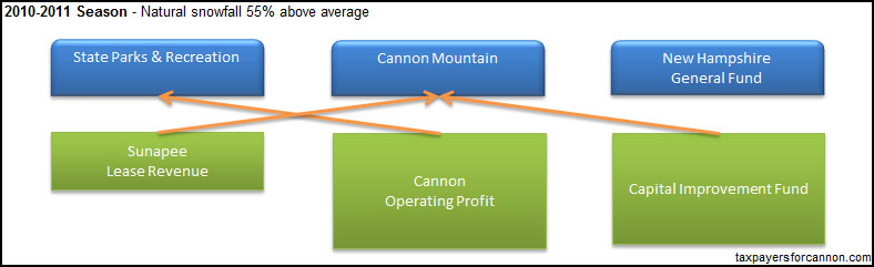 Cannon Mountain Ski Area Cash Flow Chart