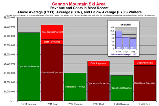 Cannon Mountain performance in above average, average, and below average snowfall